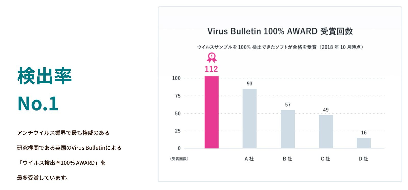 ESET インターネット セキュリティ 検出率の画像